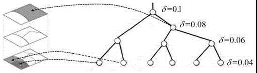 一种基于超像素分割的图像语义标注方法