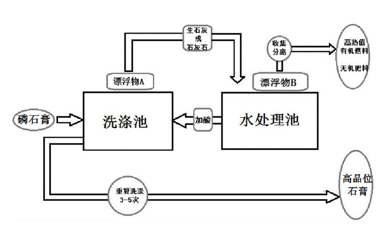 一种催化分解磷石膏的方法
